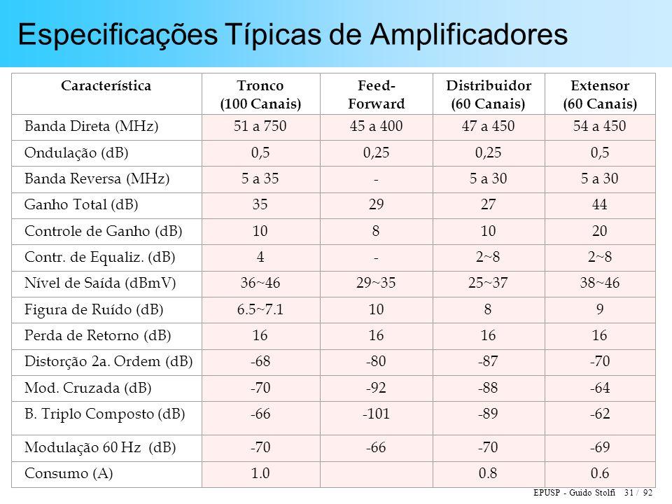 Especificações Típicas de Amplificadores