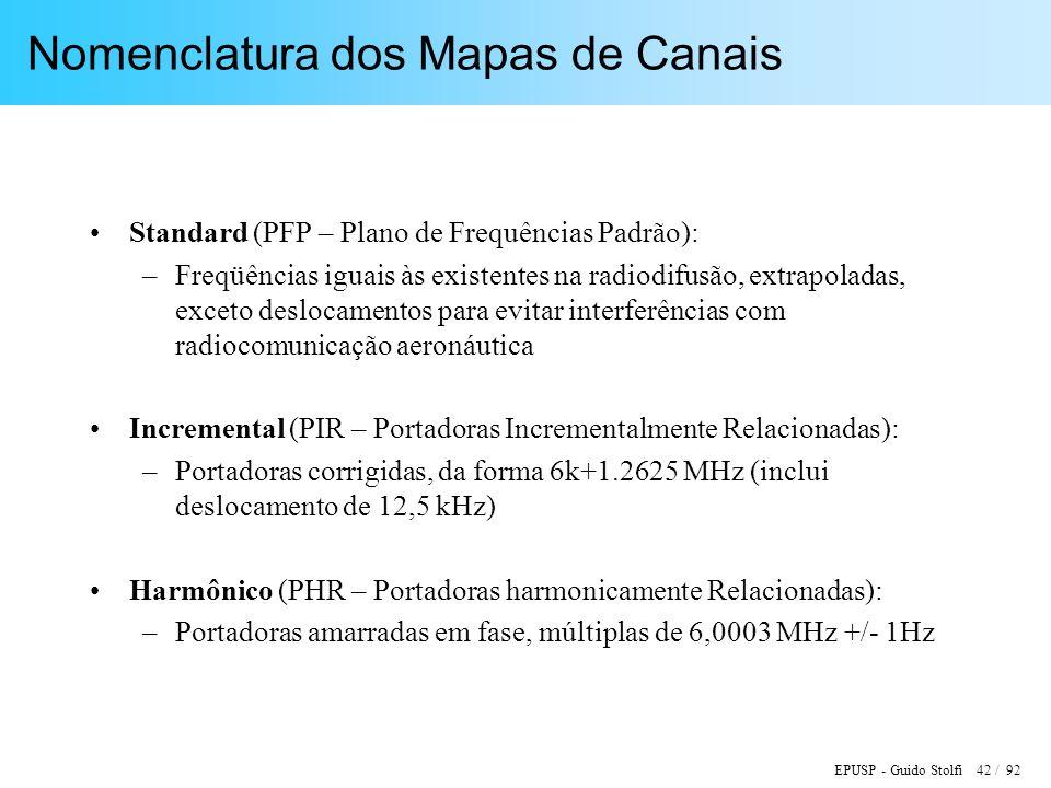 Nomenclatura dos Mapas de Canais