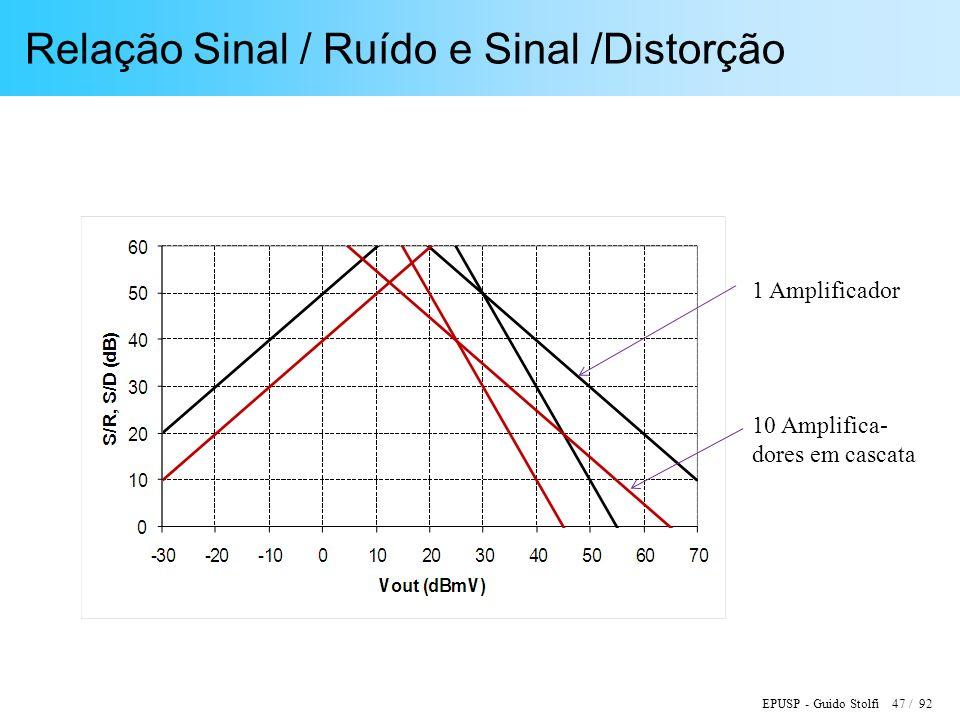 Relação Sinal / Ruído e Sinal /Distorção