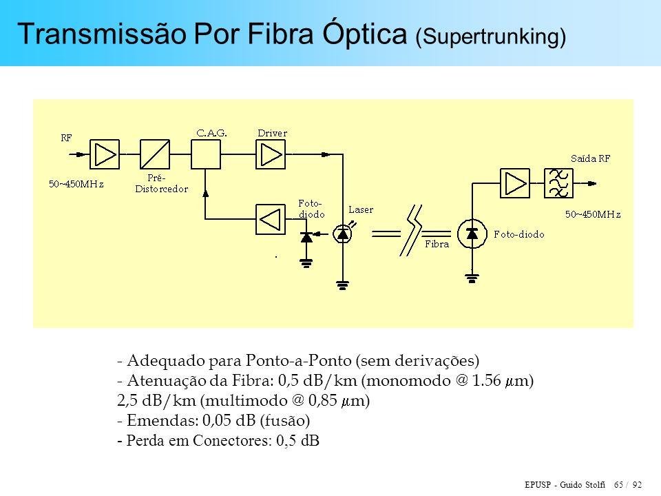 Transmissão Por Fibra Óptica (Supertrunking)