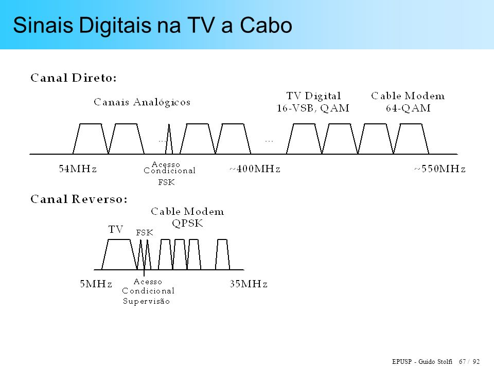 Sinais Digitais na TV a Cabo