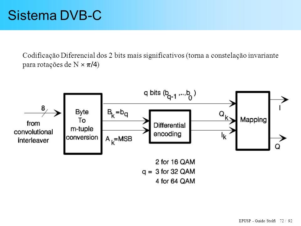 Sistema DVB-C Codificação Diferencial dos 2 bits mais significativos (torna a constelação invariante.