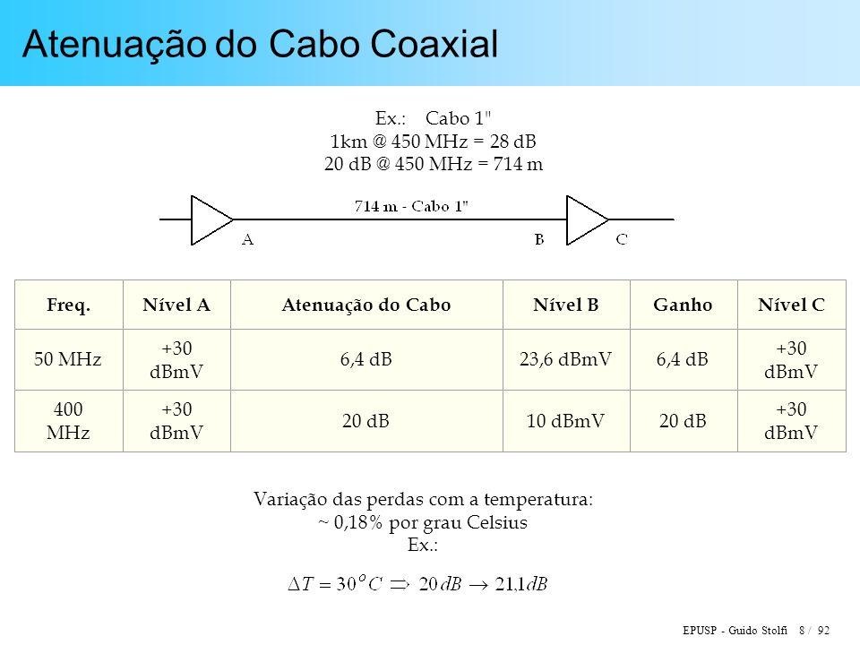 Atenuação do Cabo Coaxial