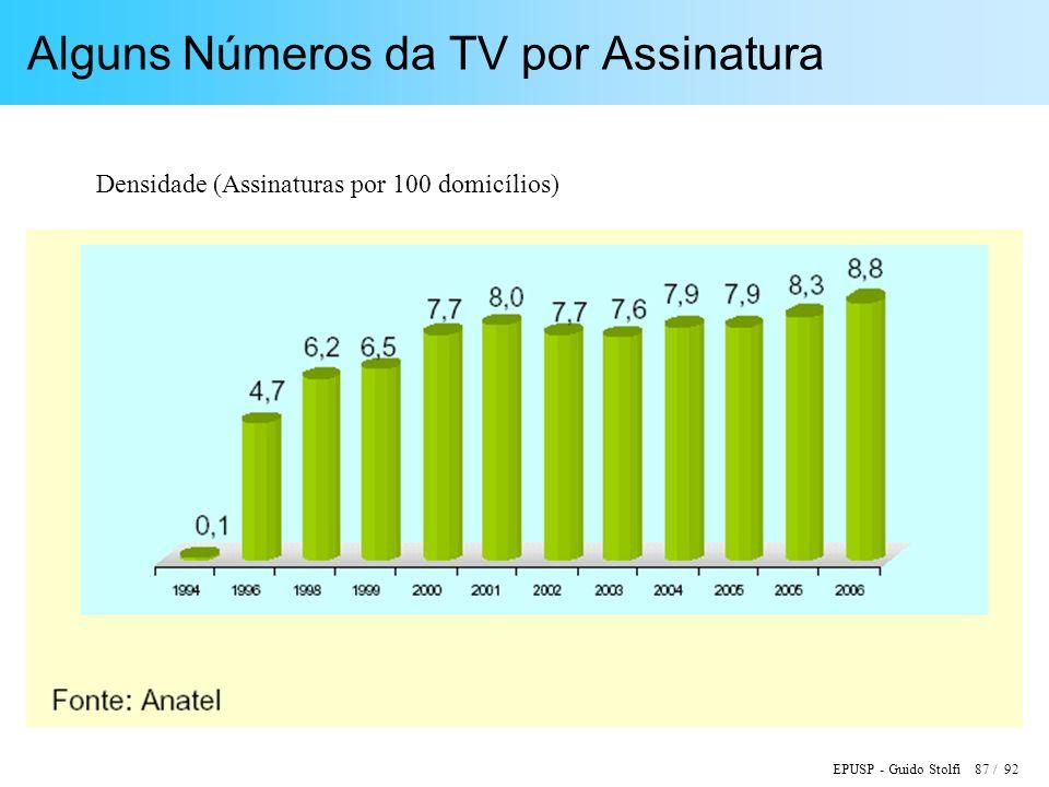 Alguns Números da TV por Assinatura