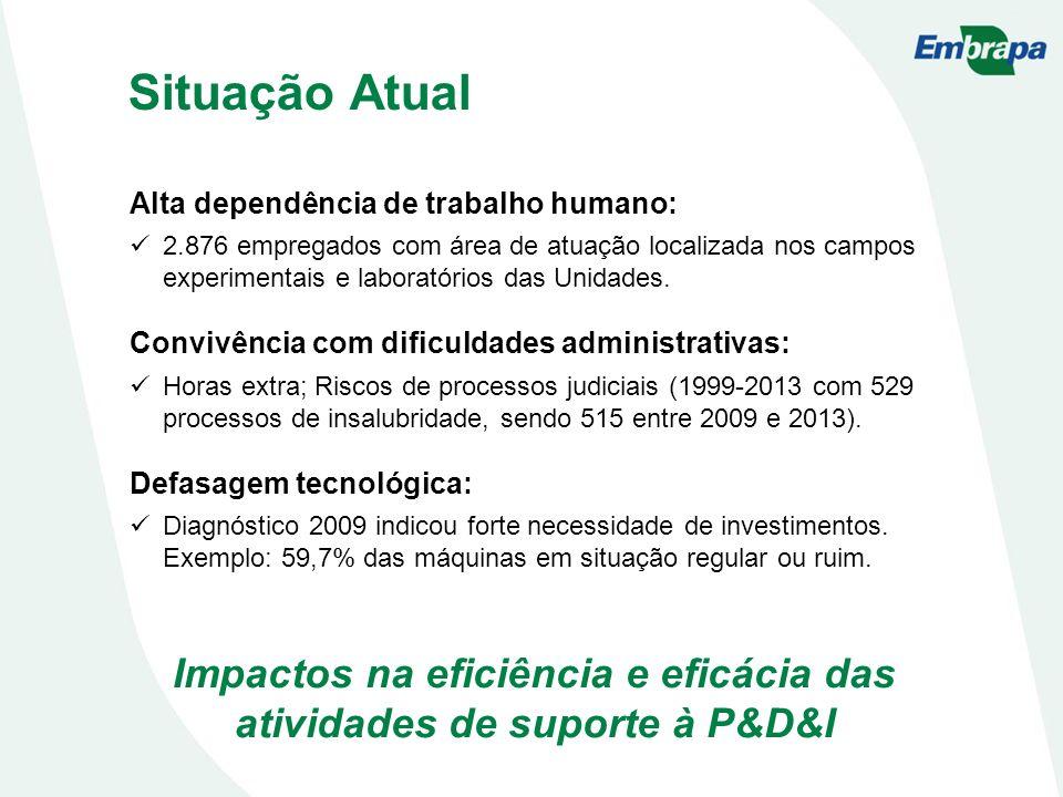 Impactos na eficiência e eficácia das atividades de suporte à P&D&I