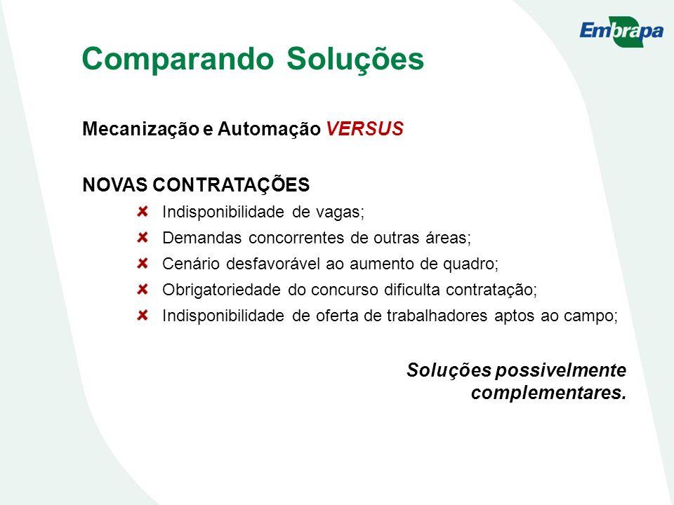 Comparando Soluções Mecanização e Automação VERSUS NOVAS CONTRATAÇÕES