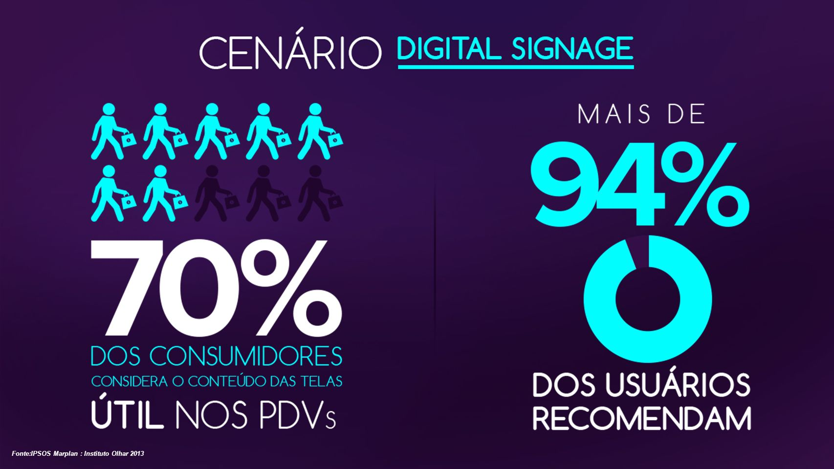 Fonte:IPSOS Marplan : Instituto Olhar 2013
