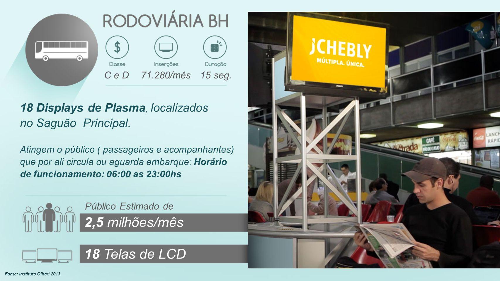 2,5 milhões/mês 18 Telas de LCD 18 Displays de Plasma, localizados