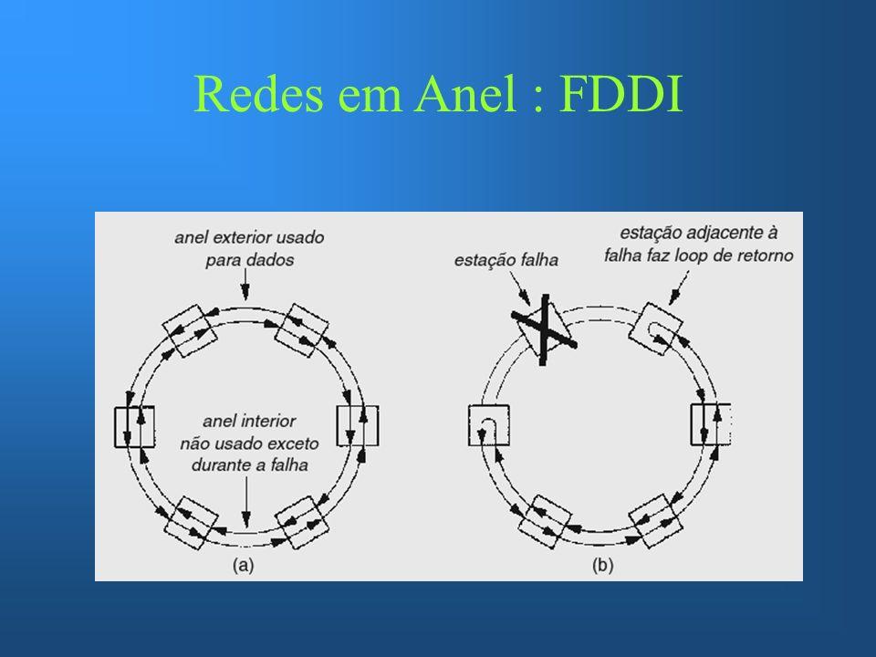 Redes em Anel : FDDI