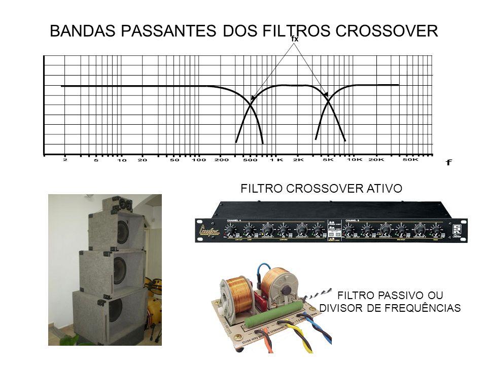 BANDAS PASSANTES DOS FILTROS CROSSOVER