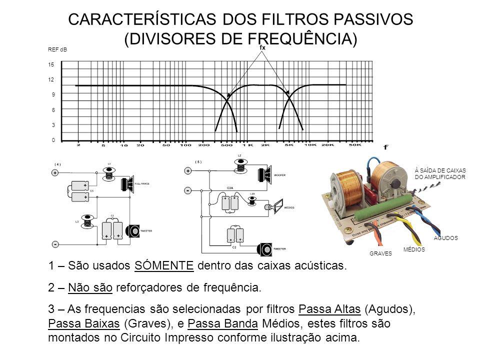 CARACTERÍSTICAS DOS FILTROS PASSIVOS (DIVISORES DE FREQUÊNCIA)