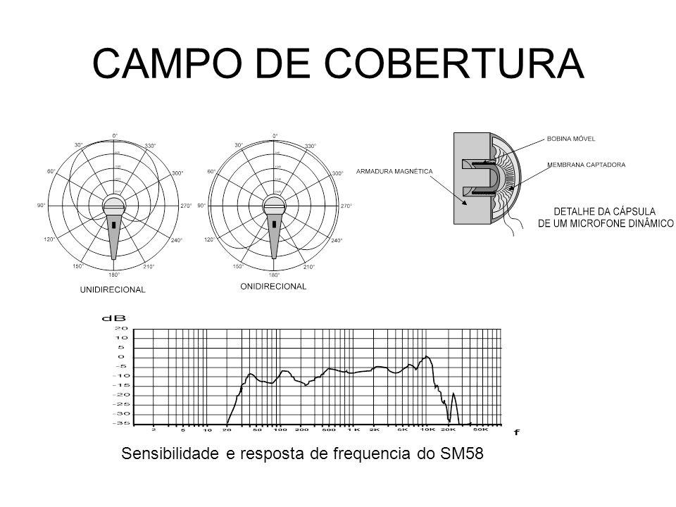 CAMPO DE COBERTURA Sensibilidade e resposta de frequencia do SM58