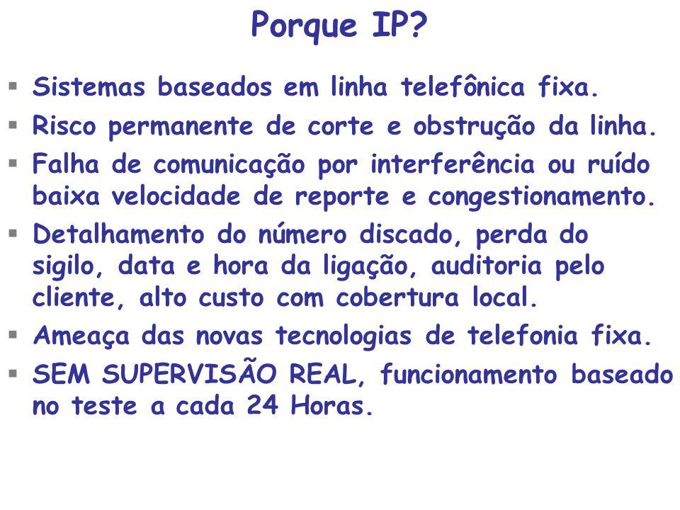 Porque IP Sistemas baseados em linha telefônica fixa.