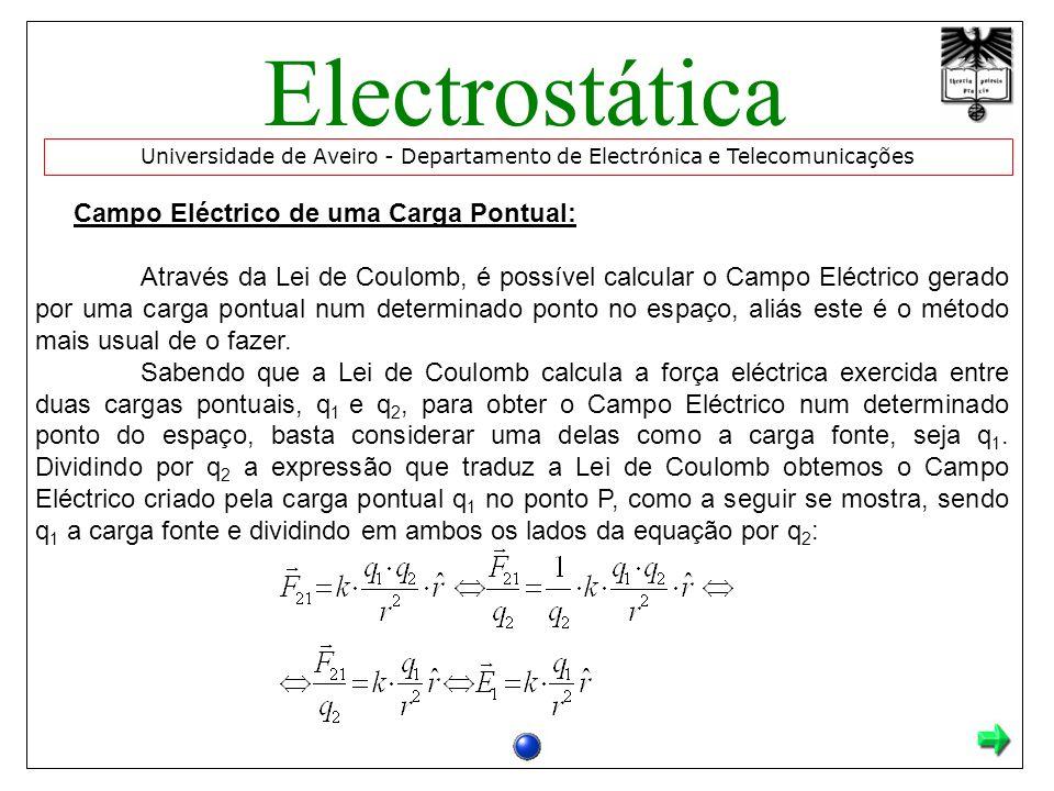 Electrostática Campo Eléctrico de uma Carga Pontual: