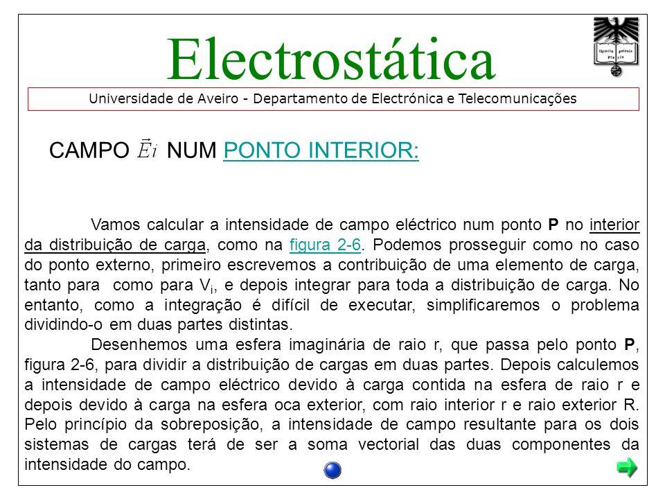 Electrostática CAMPO NUM PONTO INTERIOR: