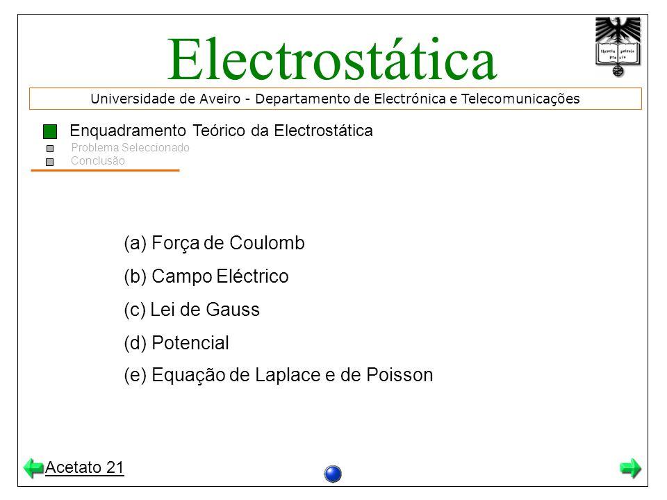 Electrostática (a) Força de Coulomb (b) Campo Eléctrico