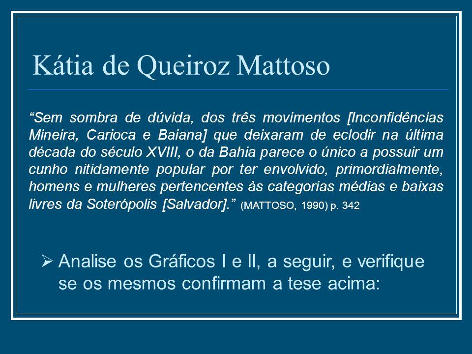 Kátia de Queiroz Mattoso