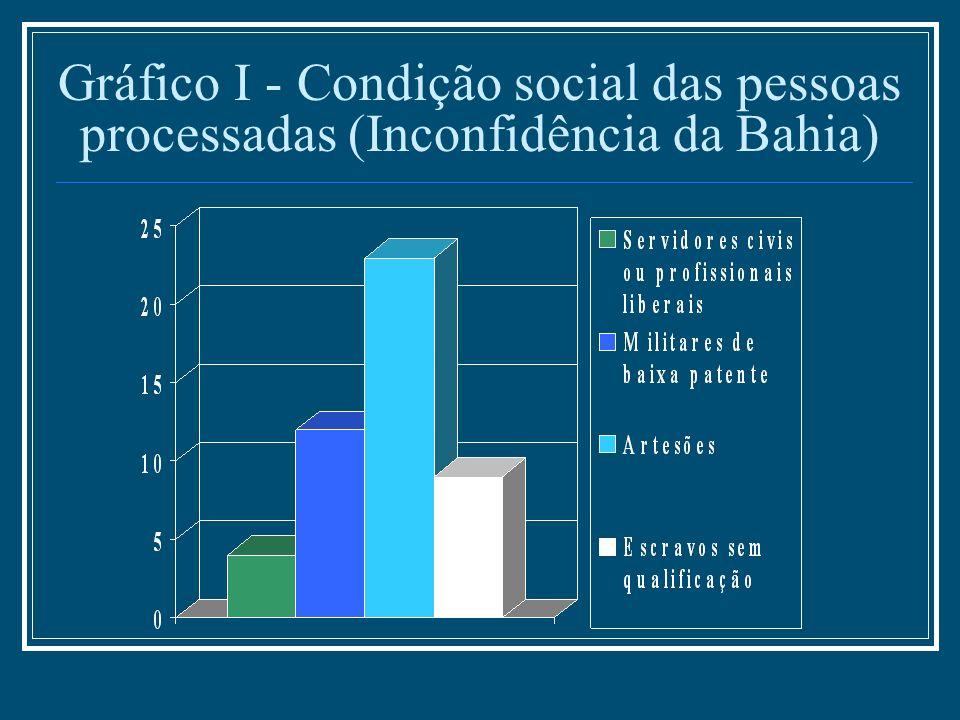 Gráfico I - Condição social das pessoas processadas (Inconfidência da Bahia)