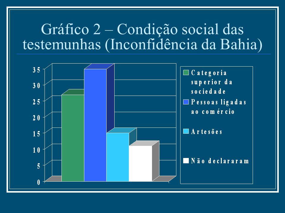 Gráfico 2 – Condição social das testemunhas (Inconfidência da Bahia)