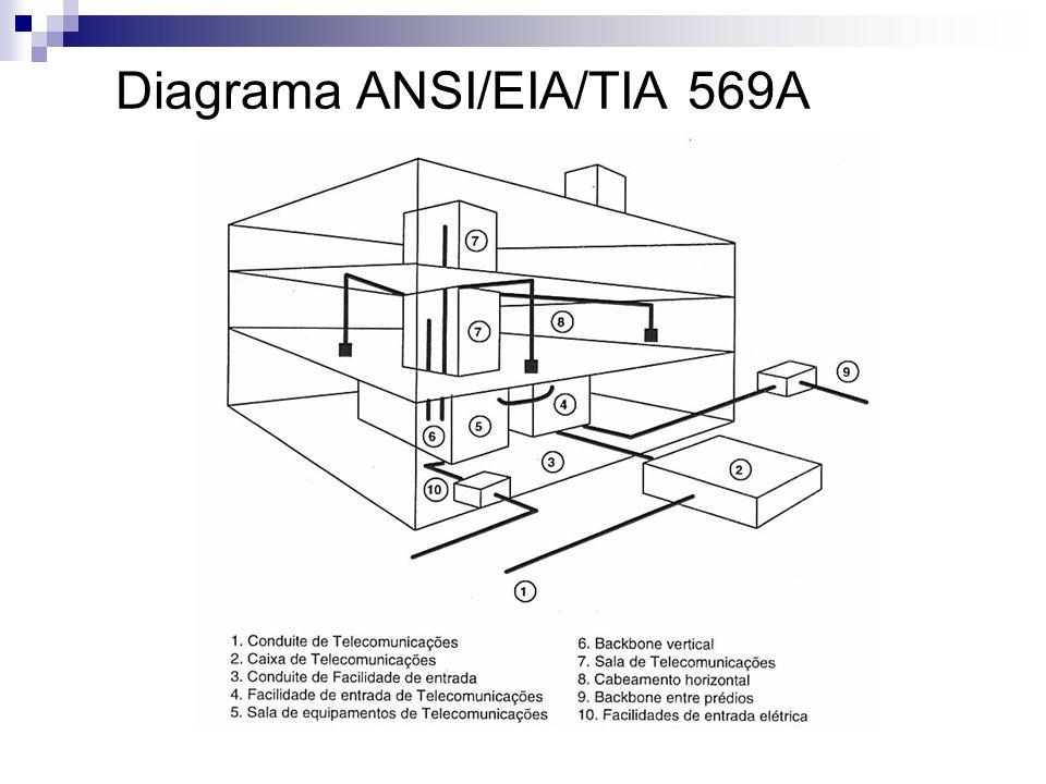 Diagrama ANSI/EIA/TIA 569A