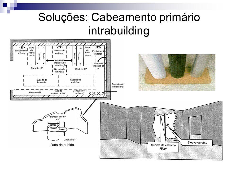 Soluções: Cabeamento primário intrabuilding