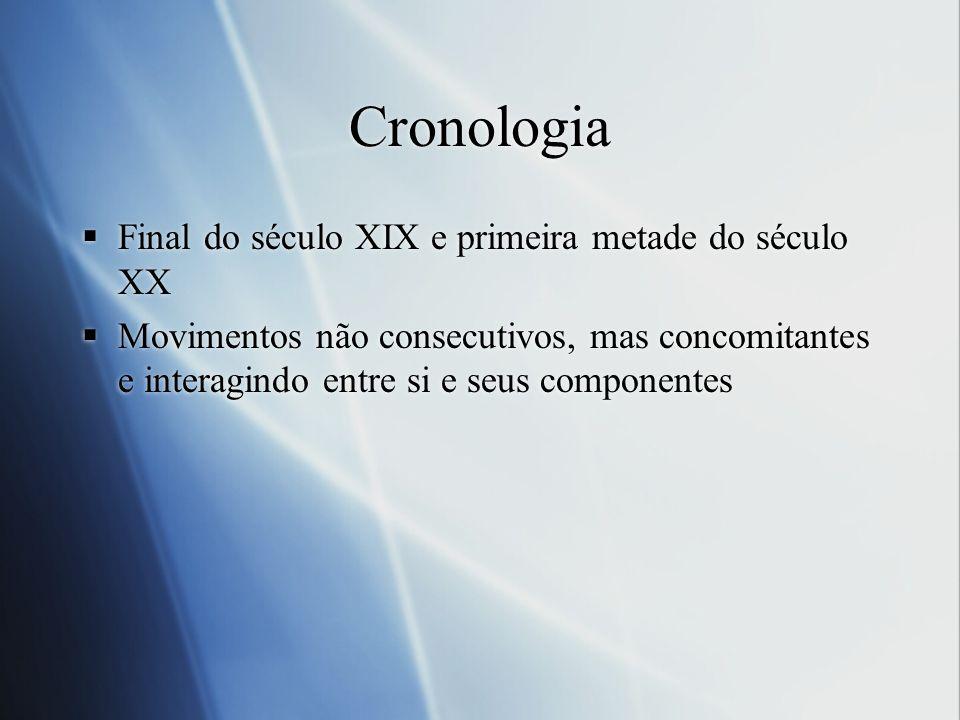 Cronologia Final do século XIX e primeira metade do século XX