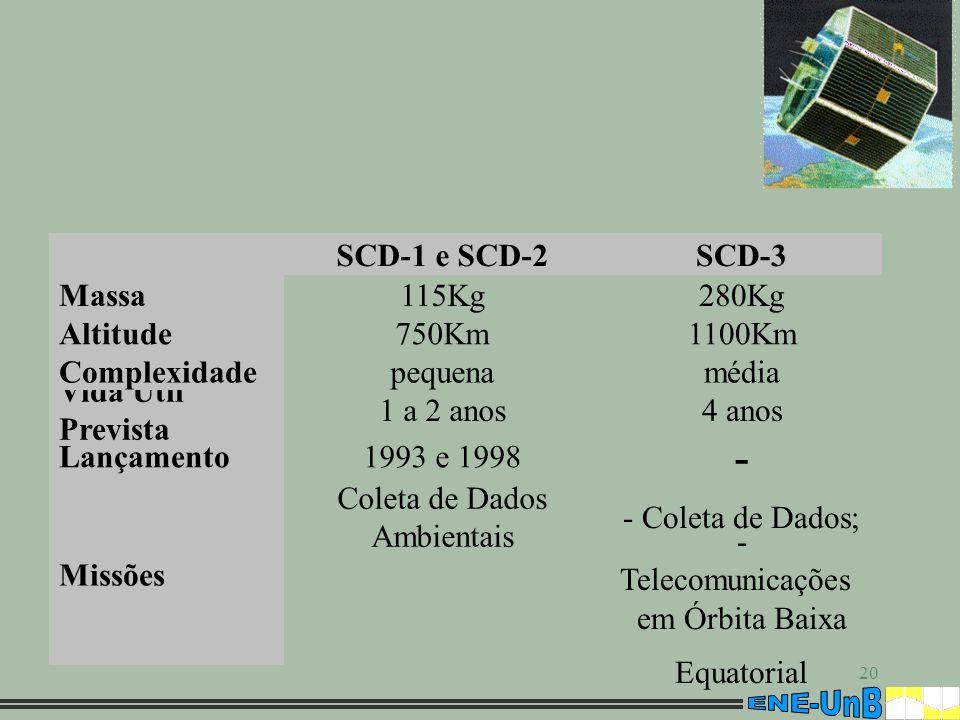 - - Telecomunicações em Órbita Baixa Equatorial - Coleta de Dados;