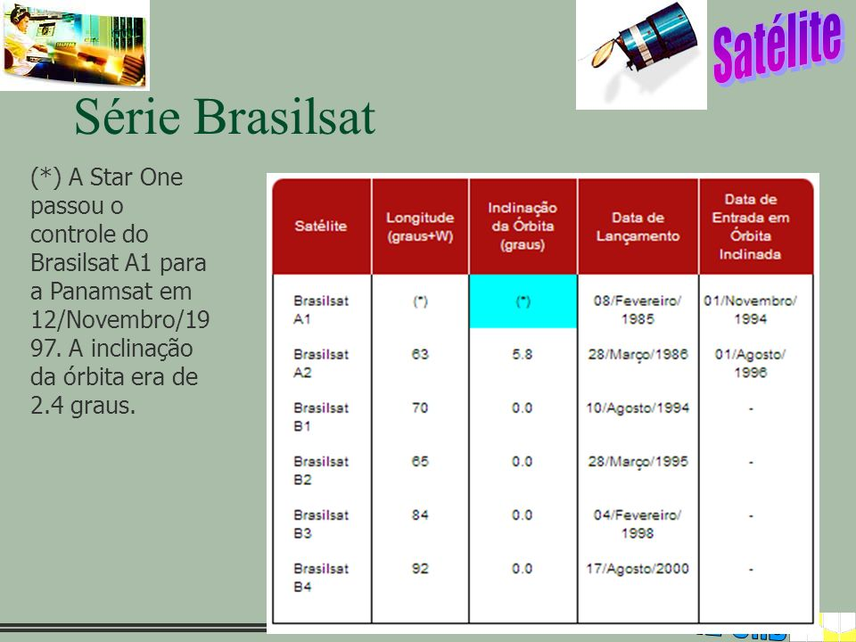Série Brasilsat (*) A Star One passou o controle do Brasilsat A1 para a Panamsat em 12/Novembro/1997.