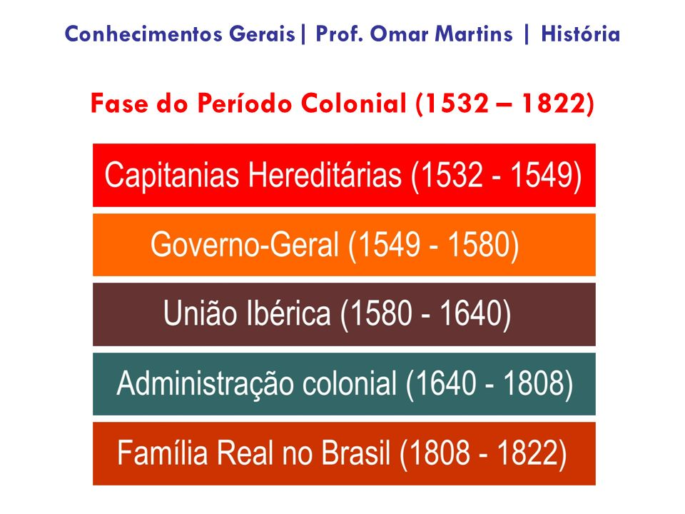 Fase do Período Colonial (1532 – 1822)