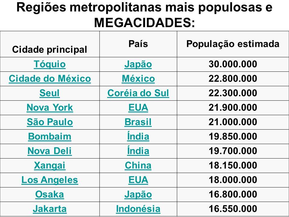 Regiões metropolitanas mais populosas e MEGACIDADES: