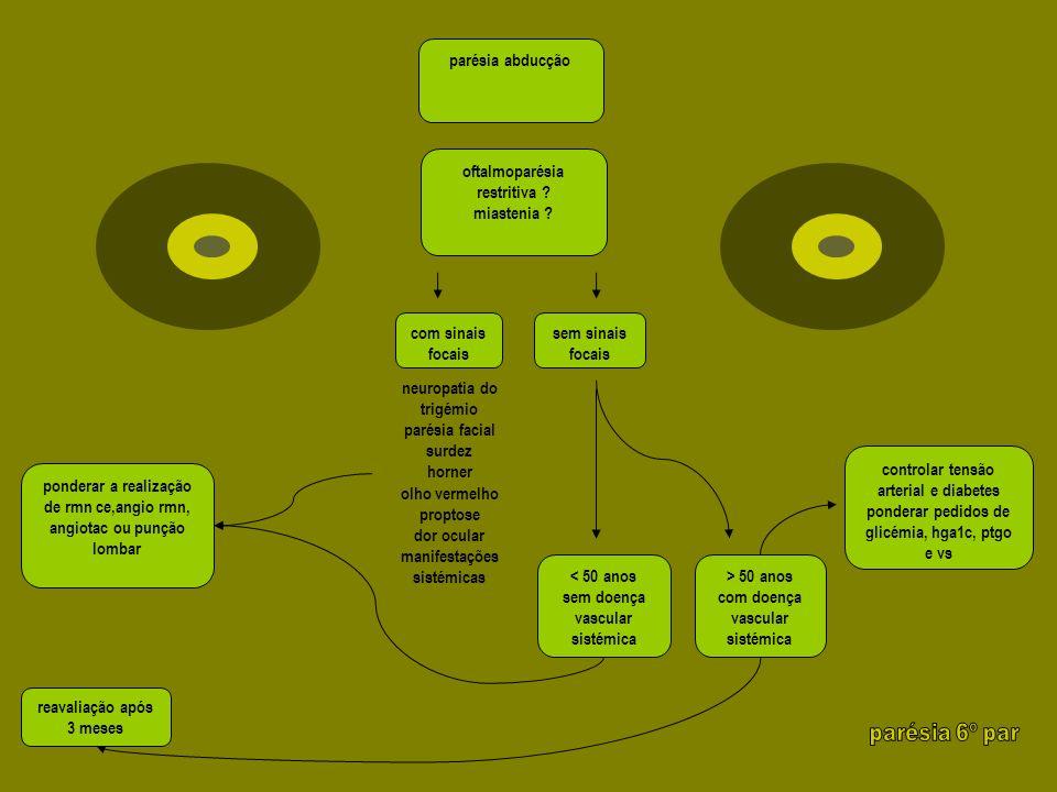 parésia 6º par parésia abducção oftalmoparésia restritiva