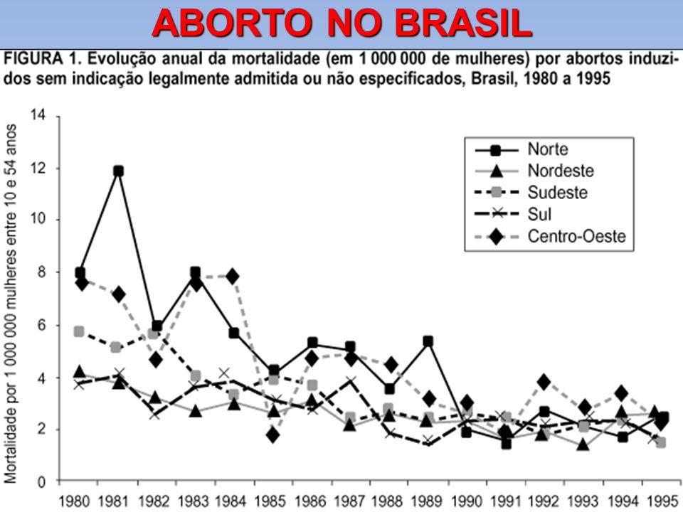 ABORTO NO BRASIL PROFESSOR: Ronnielle Cabral. E-MAIL: tio_ronni@hotmail.com FONE: 088-3531-1456