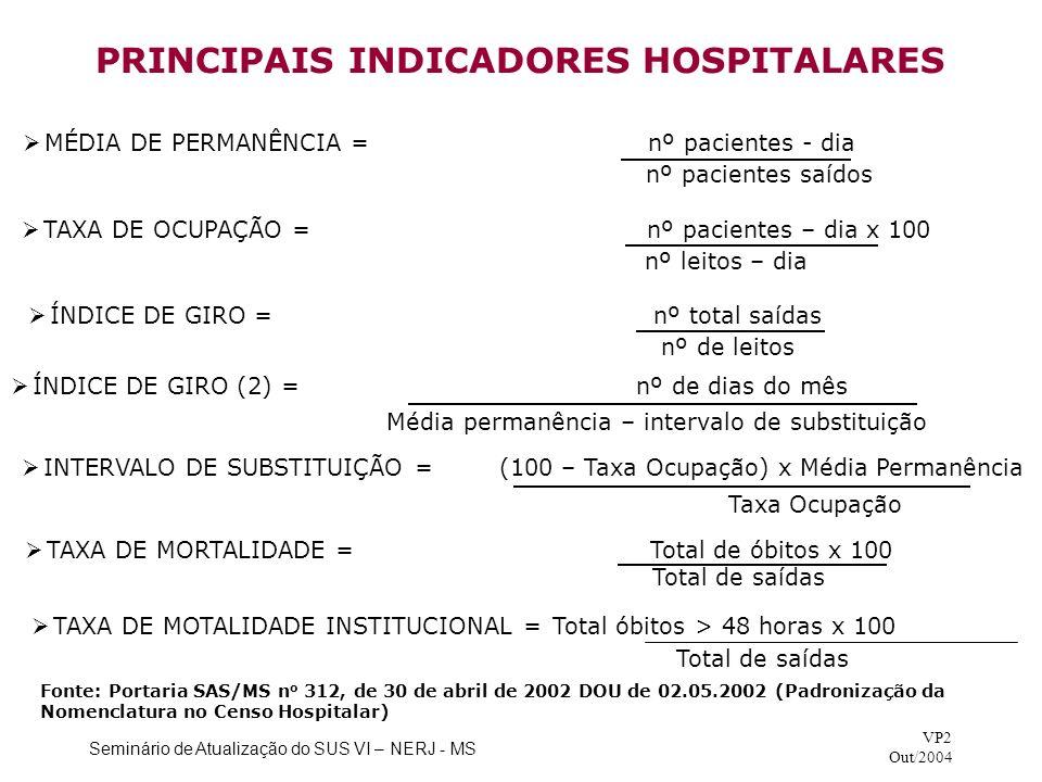 PRINCIPAIS INDICADORES HOSPITALARES