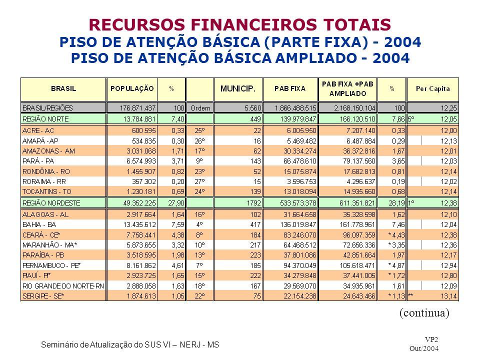 RECURSOS FINANCEIROS TOTAIS