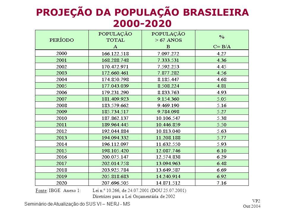 PROJEÇÃO DA POPULAÇÃO BRASILEIRA 2000-2020