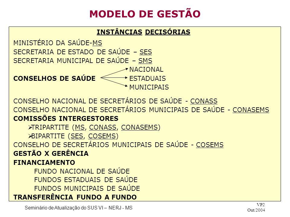 MODELO DE GESTÃO INSTÂNCIAS DECISÓRIAS MINISTÉRIO DA SAÚDE-MS