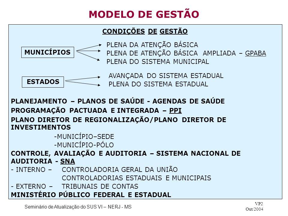 MODELO DE GESTÃO CONDIÇÕES DE GESTÃO PLENA DA ATENÇÃO BÁSICA