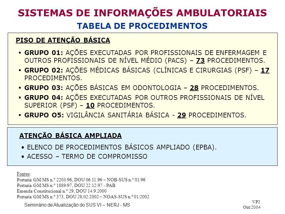 SISTEMAS DE INFORMAÇÕES AMBULATORIAIS TABELA DE PROCEDIMENTOS