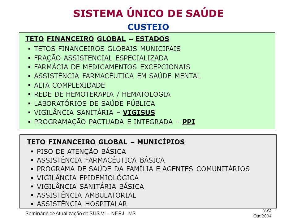 SISTEMA ÚNICO DE SAÚDE CUSTEIO TETO FINANCEIRO GLOBAL – ESTADOS