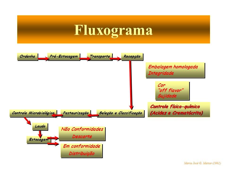 Controle Microbiológico Seleção e Classificação