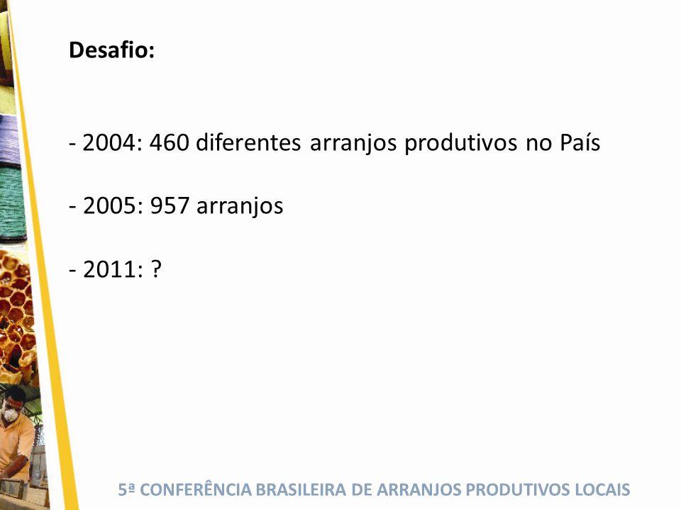 Desafio: 2004: 460 diferentes arranjos produtivos no País 2005: 957 arranjos 2011:
