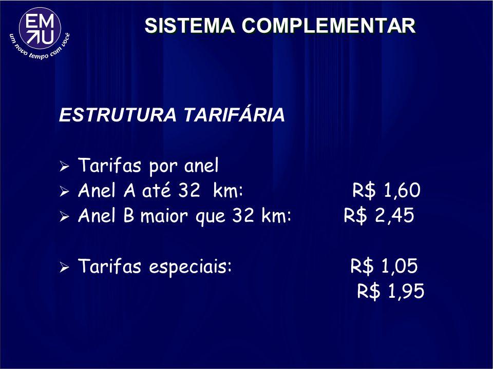 SISTEMA COMPLEMENTAR ESTRUTURA TARIFÁRIA Tarifas por anel