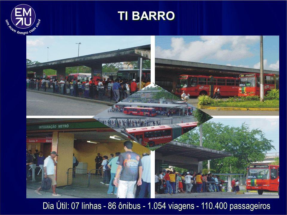 Dia Útil: 07 linhas - 86 ônibus - 1.054 viagens - 110.400 passageiros