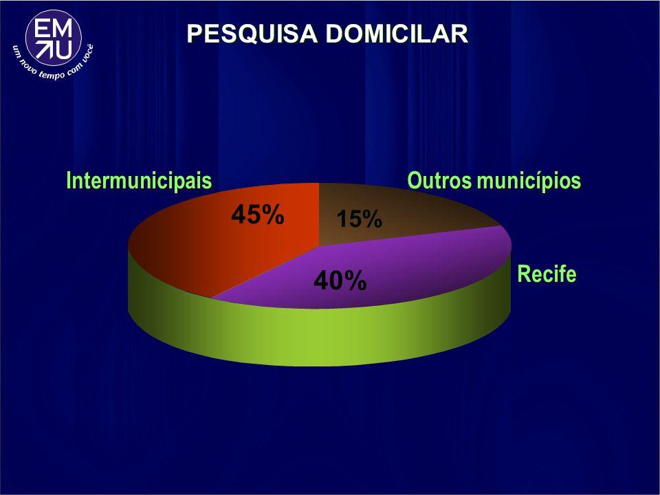 45% 40% PESQUISA DOMICILAR Intermunicipais Outros municípios 15%