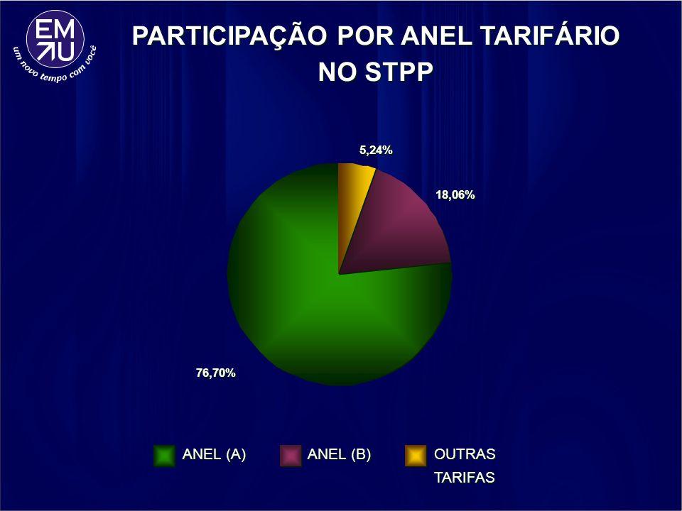 PARTICIPAÇÃO POR ANEL TARIFÁRIO NO STPP
