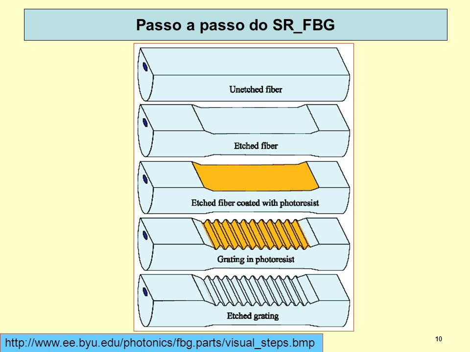 Passo a passo do SR_FBG http://www.ee.byu.edu/photonics/fbg.parts/visual_steps.bmp. dispoptic 2013.