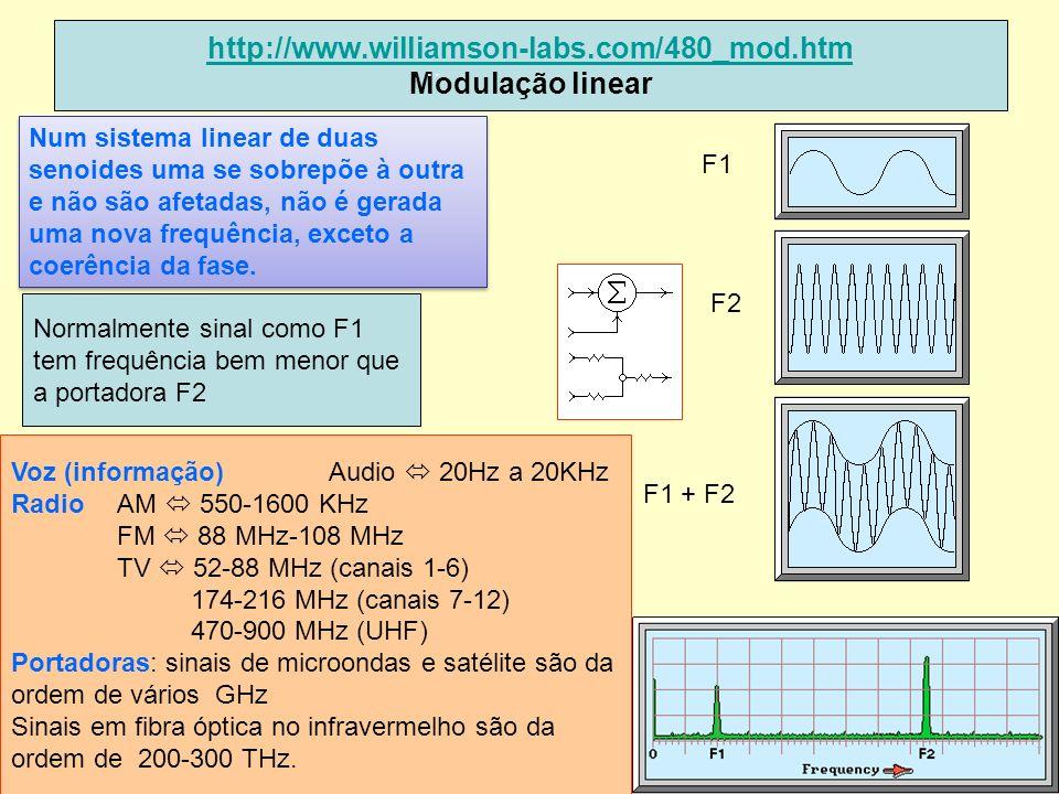 http://www.williamson-labs.com/480_mod.htm Modulação linear