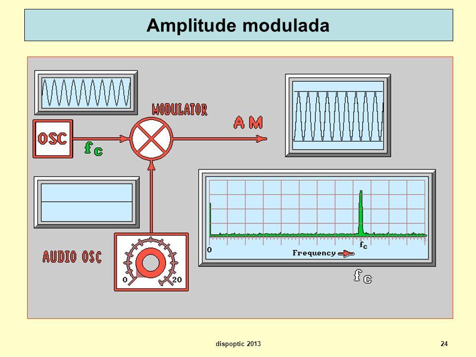 Amplitude modulada