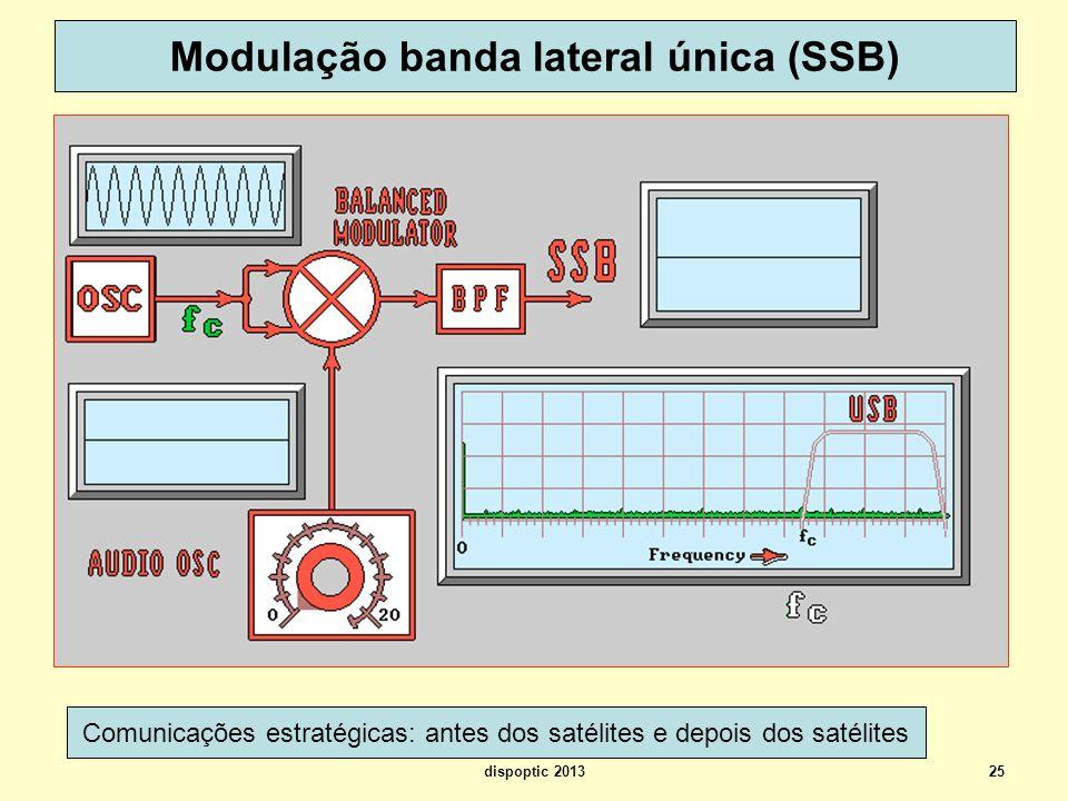 Modulação banda lateral única (SSB)