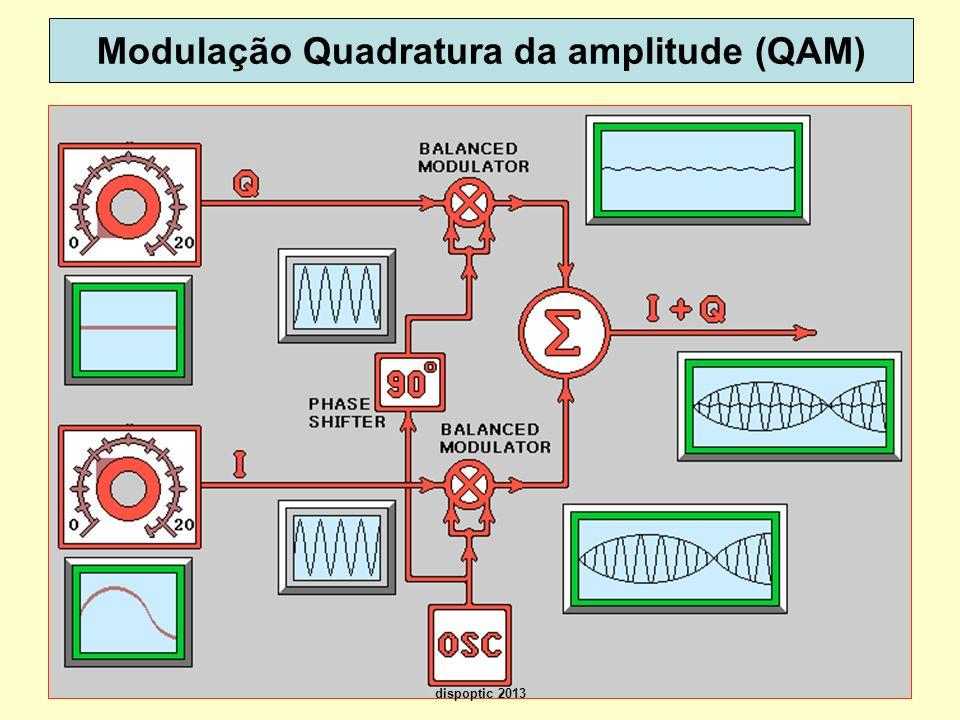 Modulação Quadratura da amplitude (QAM)